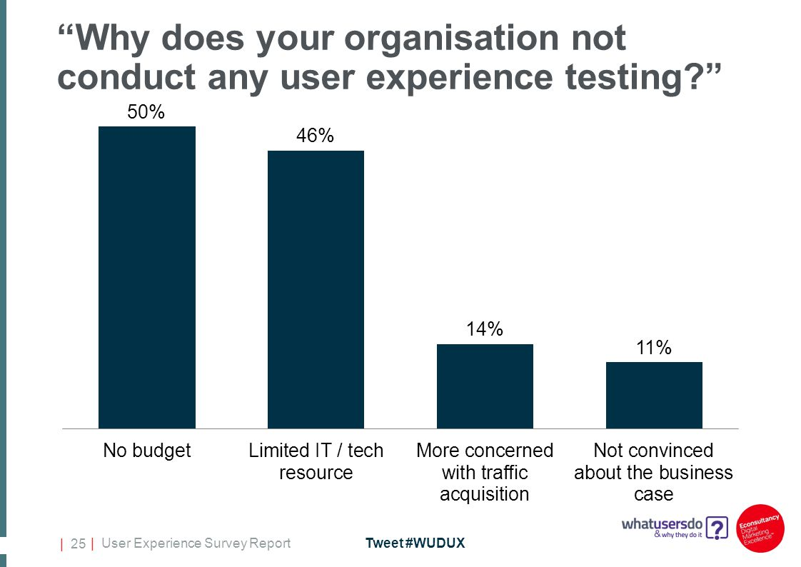 | User Experience Survey ReportTweet #WUDUX | 25 Why does your organisation not conduct any user experience testing?