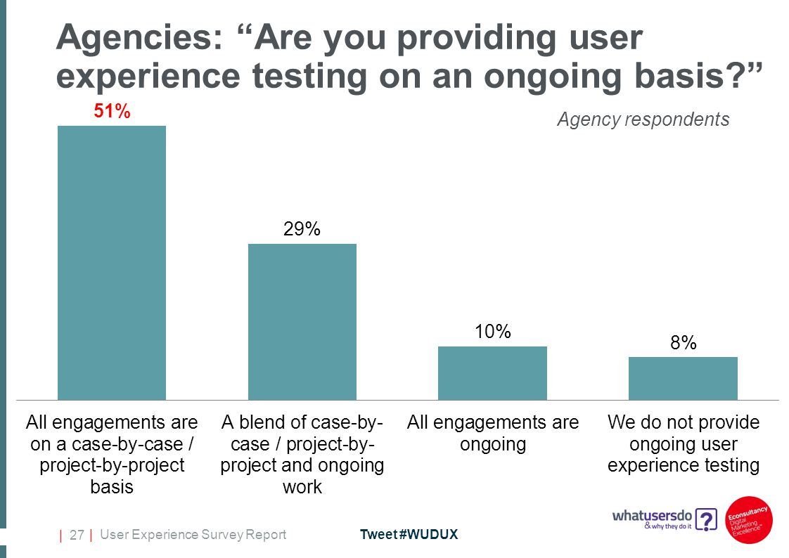 | User Experience Survey ReportTweet #WUDUX | 27 Agencies: Are you providing user experience testing on an ongoing basis? Agency respondents