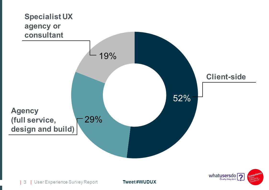 | User Experience Survey ReportTweet #WUDUX | 3 Client-side Specialist UX agency or consultant Agency (full service, design and build)