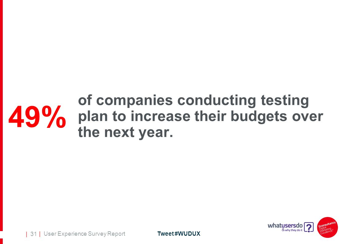| User Experience Survey ReportTweet #WUDUX | 31 of companies conducting testing plan to increase their budgets over the next year.