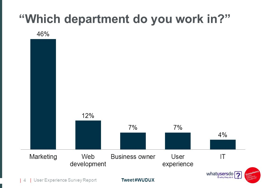 | User Experience Survey ReportTweet #WUDUX | 4 Which department do you work in?