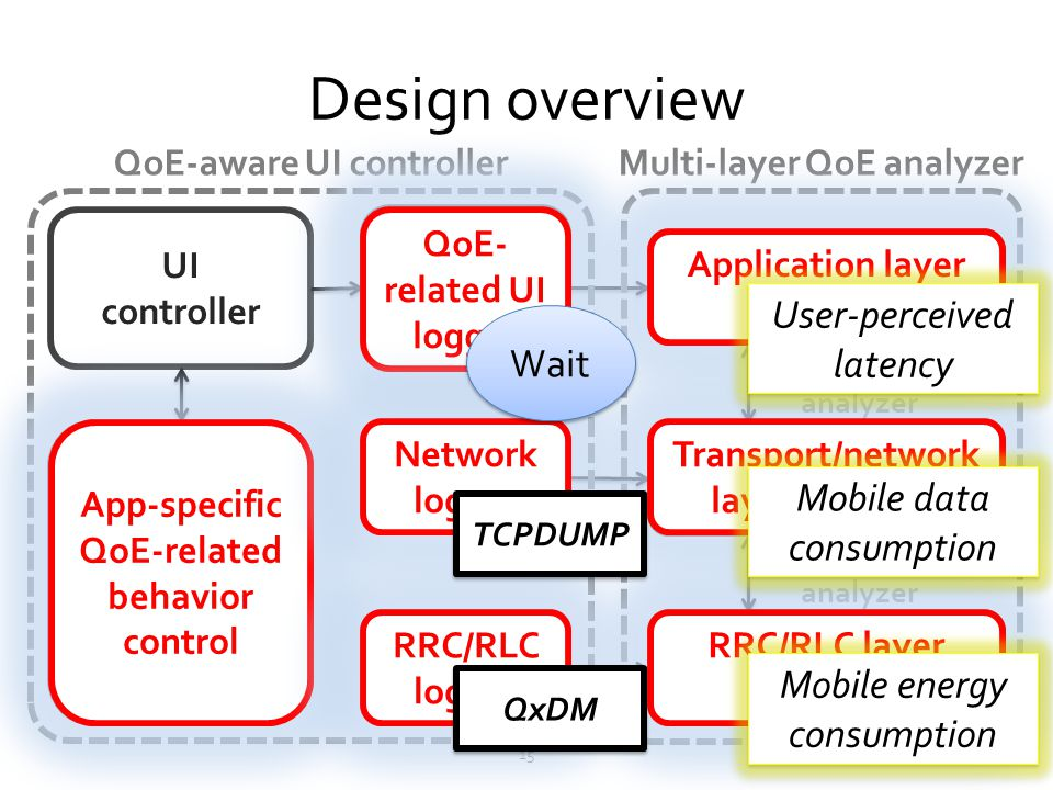 Design overview 15 UI controller App-specific QoE-related behavior control QoE- related UI logger Network logger RRC/RLC logger Application layer anal