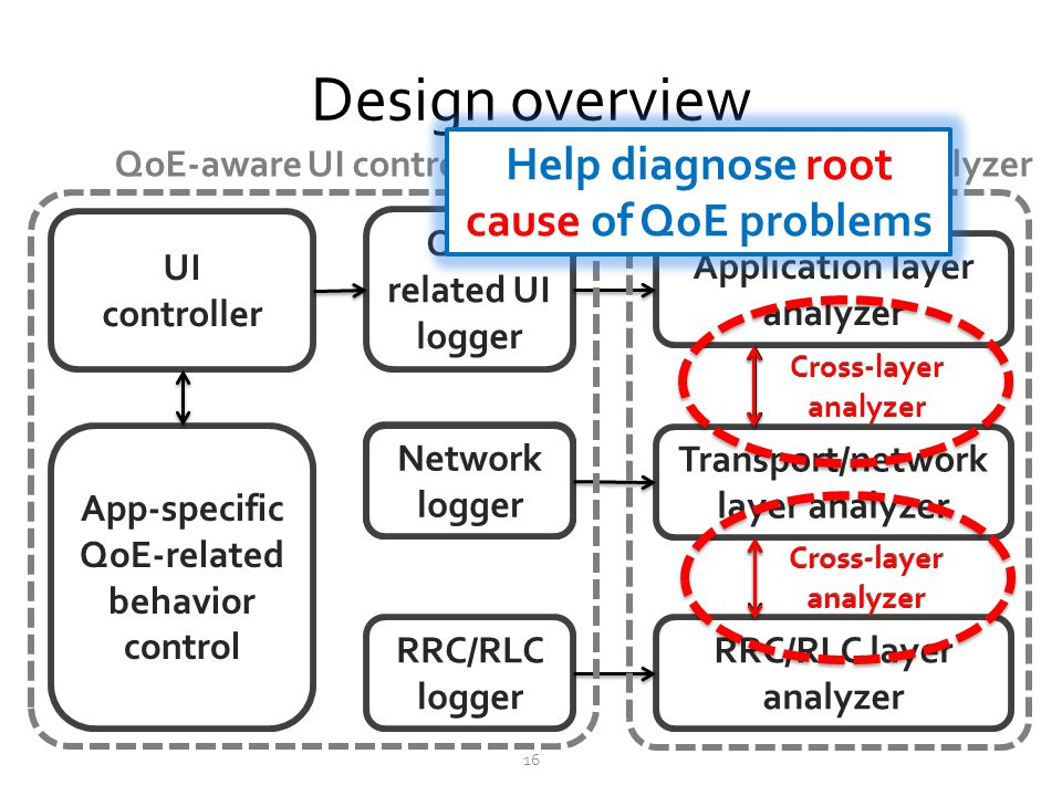 Network logger Design overview 16 UI controller App-specific QoE-related behavior control QoE- related UI logger Network logger RRC/RLC logger Applica