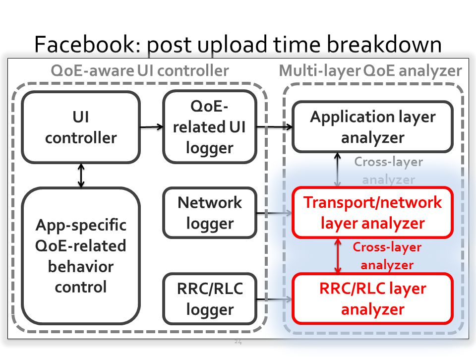 Facebook: post upload time breakdown Measure device and network latency when posting a status, a check-in, and 2 photos 24 Big difference in network l