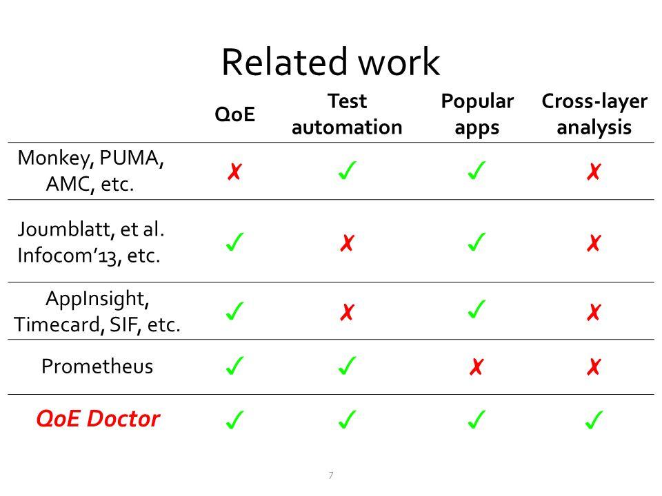 Related work 7 QoE Test automation Popular apps Cross-layer analysis Monkey, PUMA, AMC, etc.