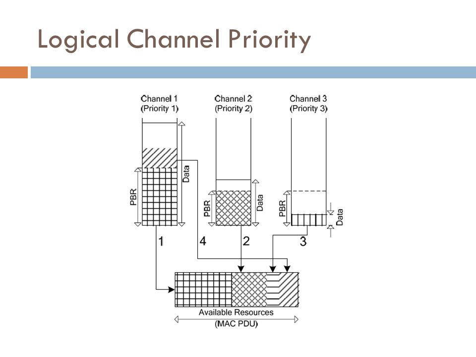 Logical Channel Priority