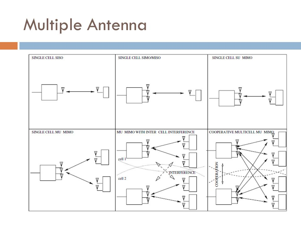 Multiple Antenna
