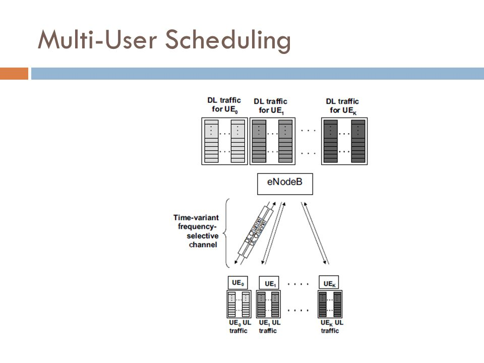 Multi-User Scheduling
