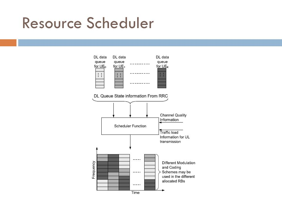 Resource Scheduler