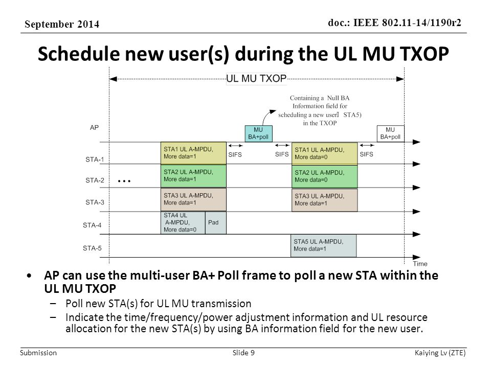 doc.: IEEE 802.11-14/1190r2 September 2014 Submission Kaiying Lv (ZTE) Scheduling STAs at the beginning of a TXOP Slide 10 AP can use the multi-user BA+Poll frame as a UL MU scheduling frame that transmitted as a initial frame of a TXOP.