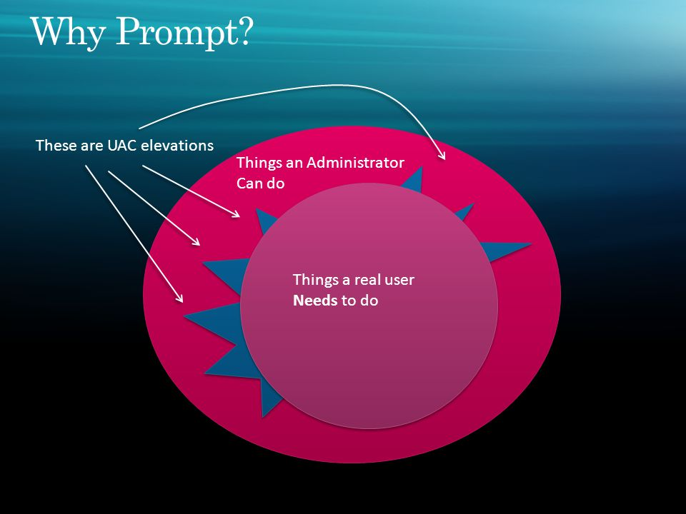 Things an Administrator Can do Things a standard User can do Things a real user Needs to do