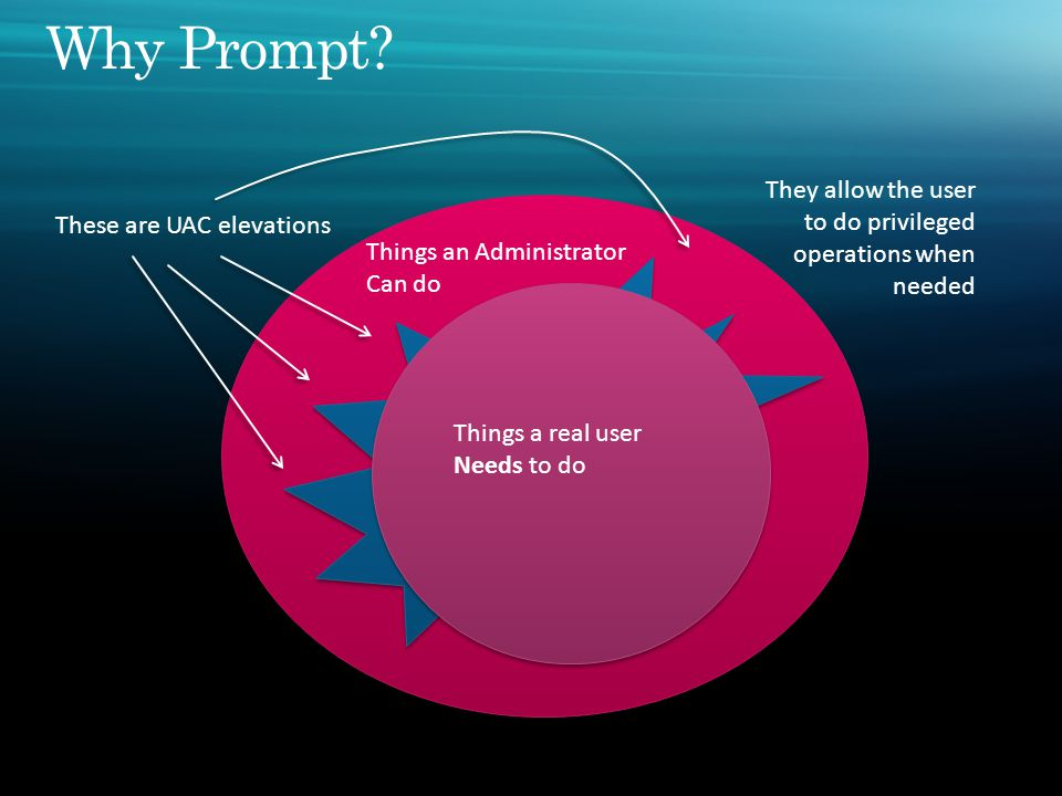 Things an Administrator Can do Things a standard User can do Things a real user Needs to do These are UAC elevations