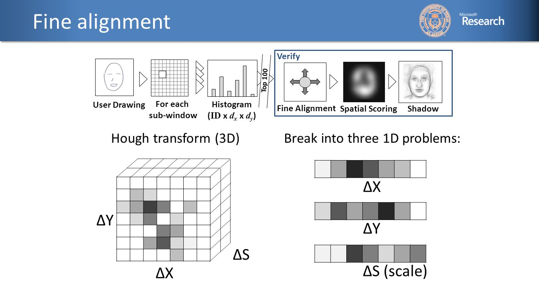 Fine alignment Hough transform (3D)Break into three 1D problems: ΔYΔY ΔXΔX ΔXΔX ΔYΔY ΔS (scale) ΔSΔS User Drawing For each sub-window Histogram ( ID x d x x d y ) Top 100 Fine Alignment Spatial Scoring Shadow Verify