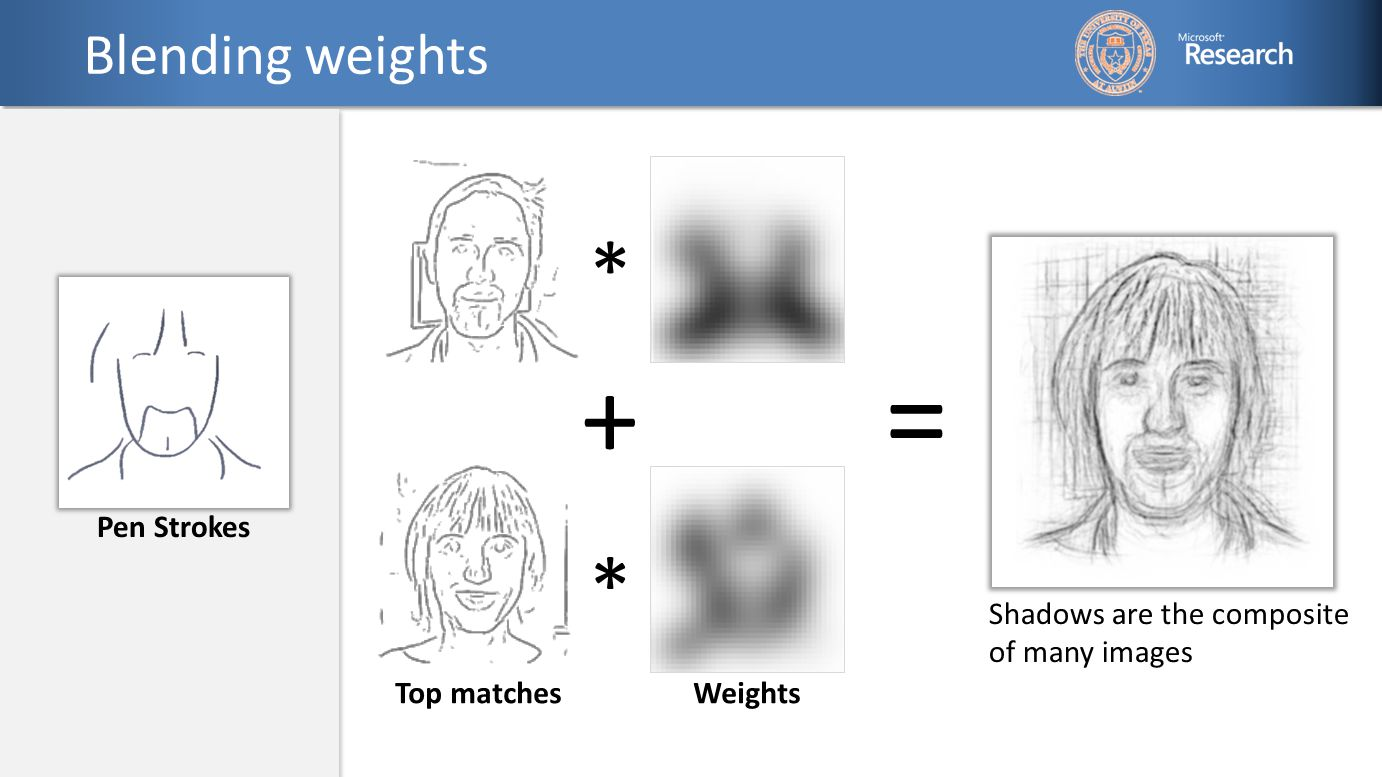 Blending weights = Shadows are the composite of many images * * + Pen Strokes Top matchesWeights