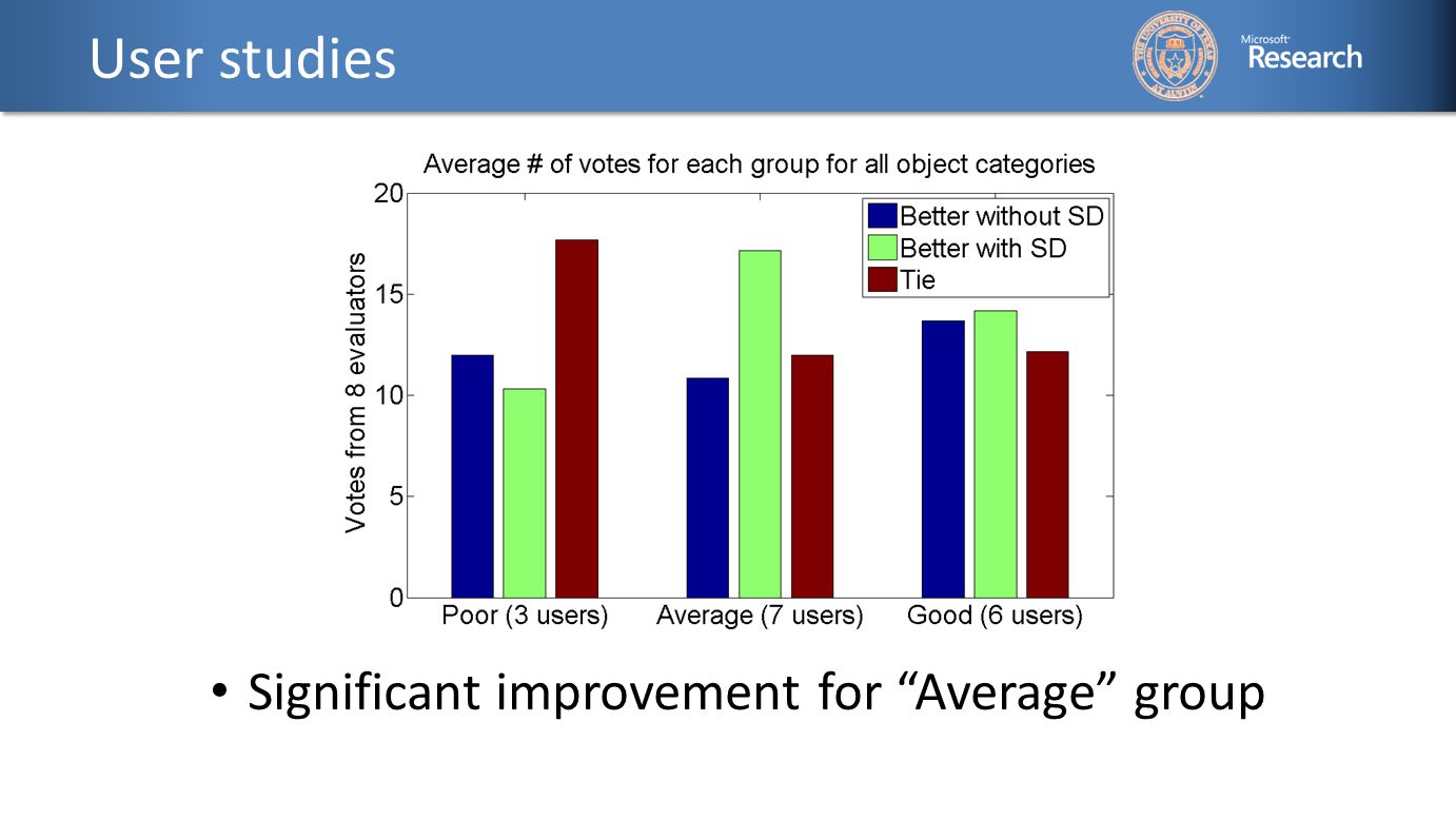 User studies Significant improvement for Average group