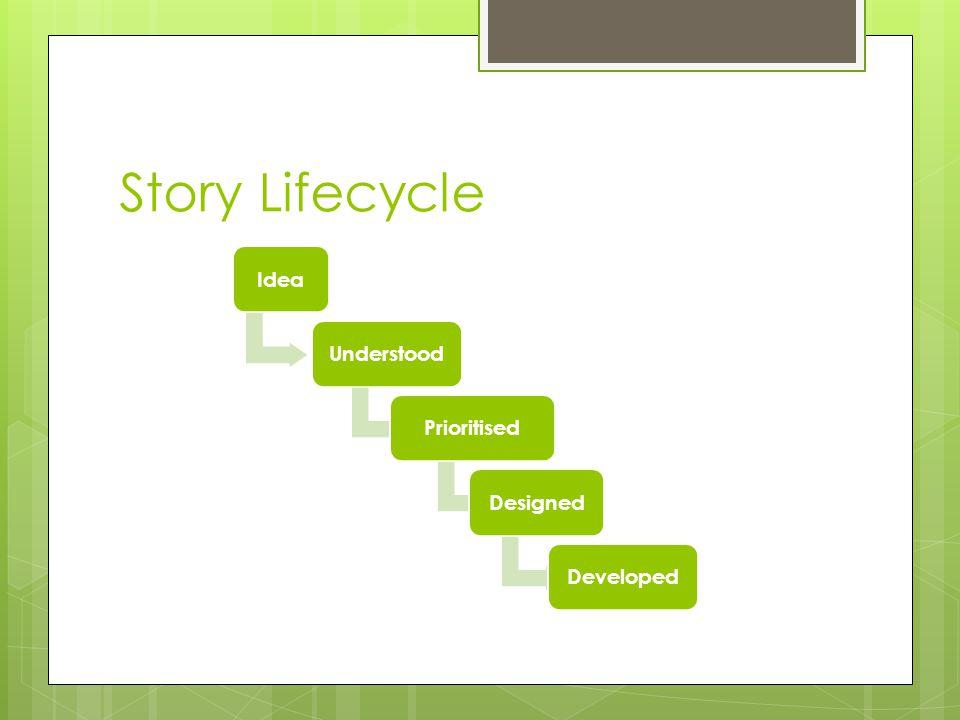 Story Lifecycle IdeaUnderstoodPrioritisedDesignedDeveloped