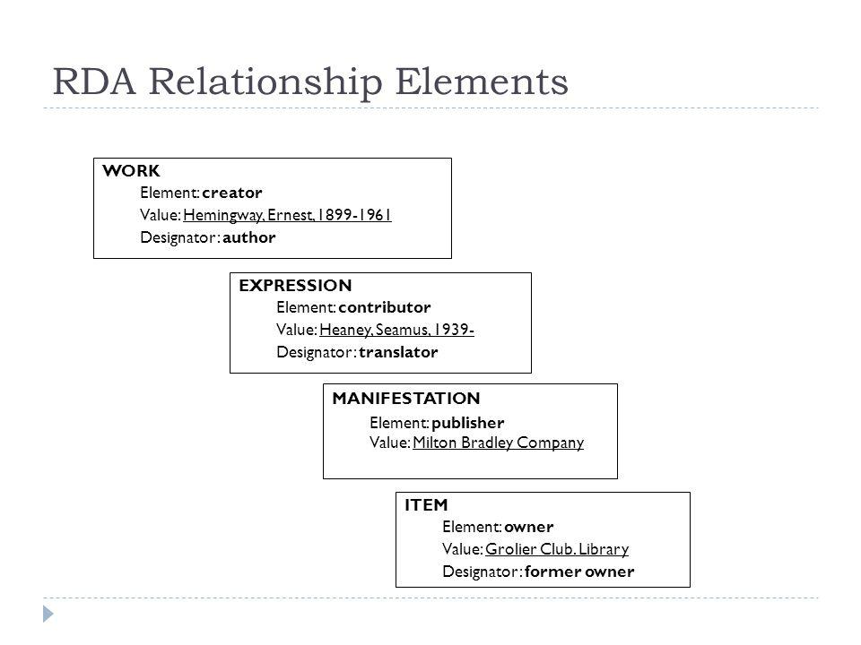 RDA Relationship Elements EXPRESSION Element: contributor Value: Heaney, Seamus, 1939- Designator: translator MANIFESTATION Element: publisher Value: