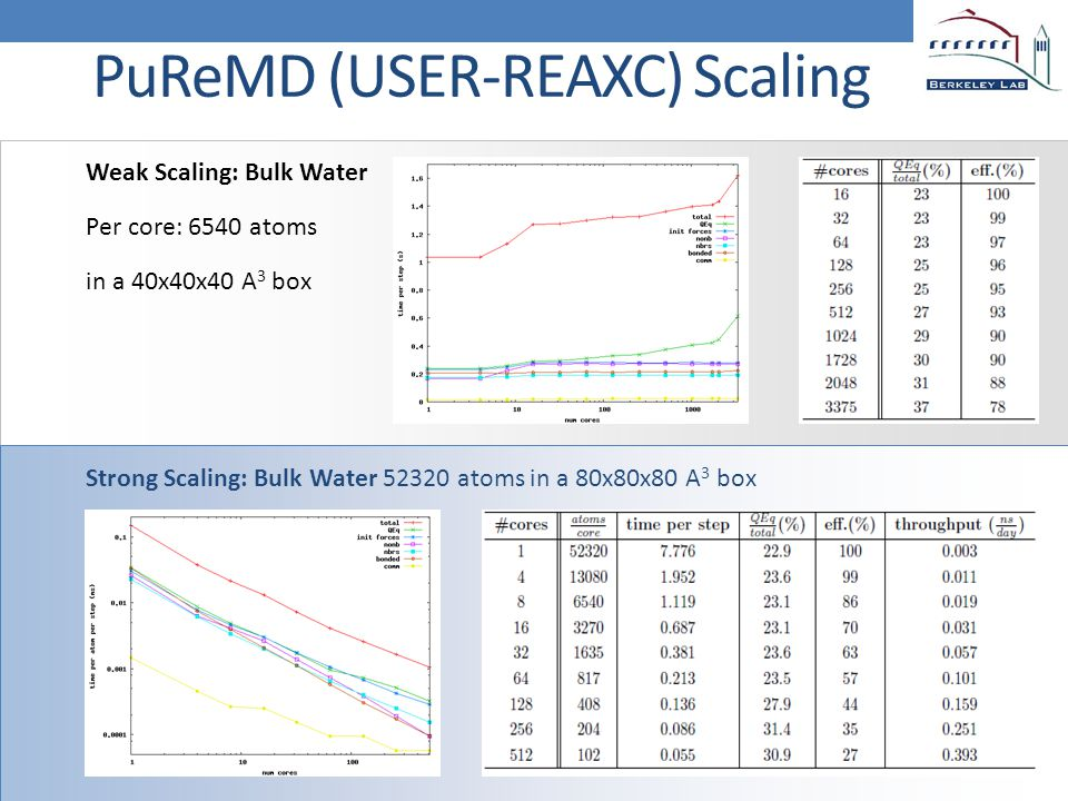 PuReMD (USER-REAXC) Scaling Weak Scaling: Bulk Water Per core: 6540 atoms in a 40x40x40 A 3 box Strong Scaling: Bulk Water 52320 atoms in a 80x80x80 A 3 box