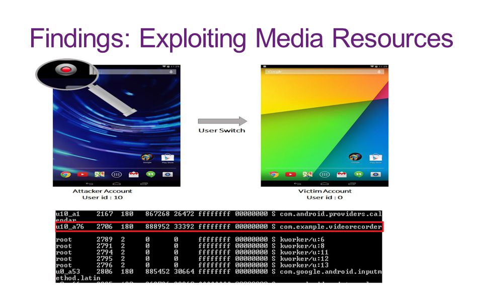 Findings: Exploiting Media Resources