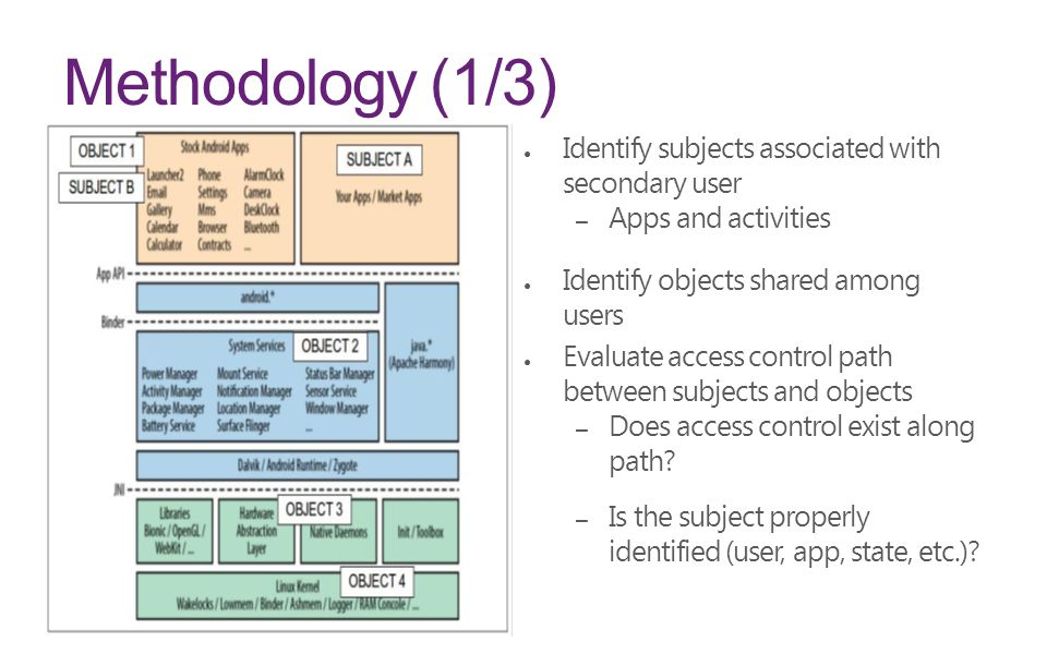 Methodology (1/3) ● Identify subjects associated with secondary user – Apps and activities ● Identify objects shared among users ● Evaluate access control path between subjects and objects – Does access control exist along path.