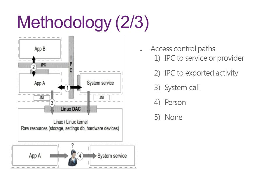 Methodology (2/3) ● Access control paths 1) IPC to service or provider 2) IPC to exported activity 3) System call 4) Person 5) None