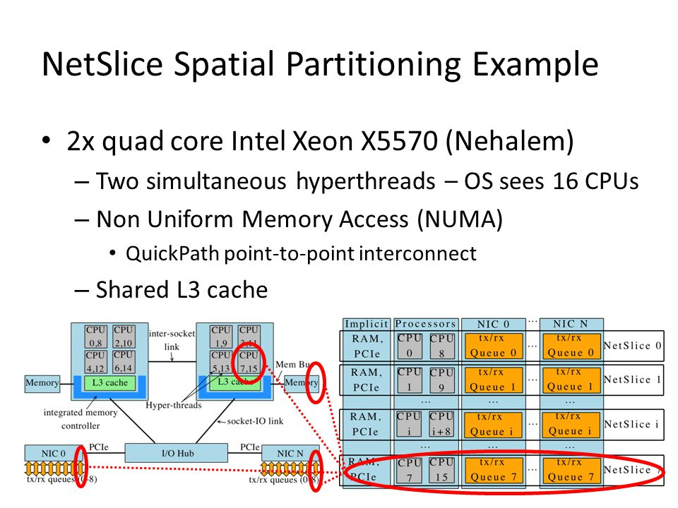 NetSlice Spatial Partitioning Example 2x quad core Intel Xeon X5570 (Nehalem) – Two simultaneous hyperthreads – OS sees 16 CPUs – Non Uniform Memory Access (NUMA) QuickPath point-to-point interconnect – Shared L3 cache