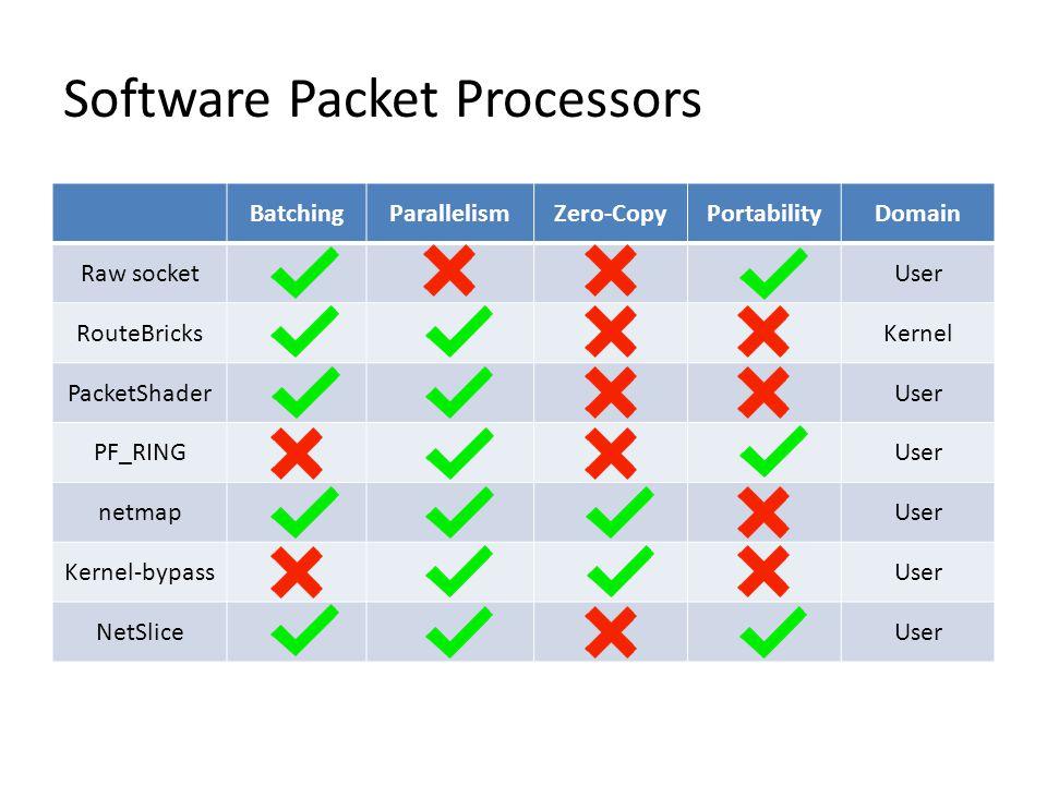 Software Packet Processors BatchingParallelismZero-CopyPortabilityDomain Raw socketUser RouteBricksKernel PacketShaderUser PF_RINGUser netmapUser Kernel-bypassUser NetSliceUser