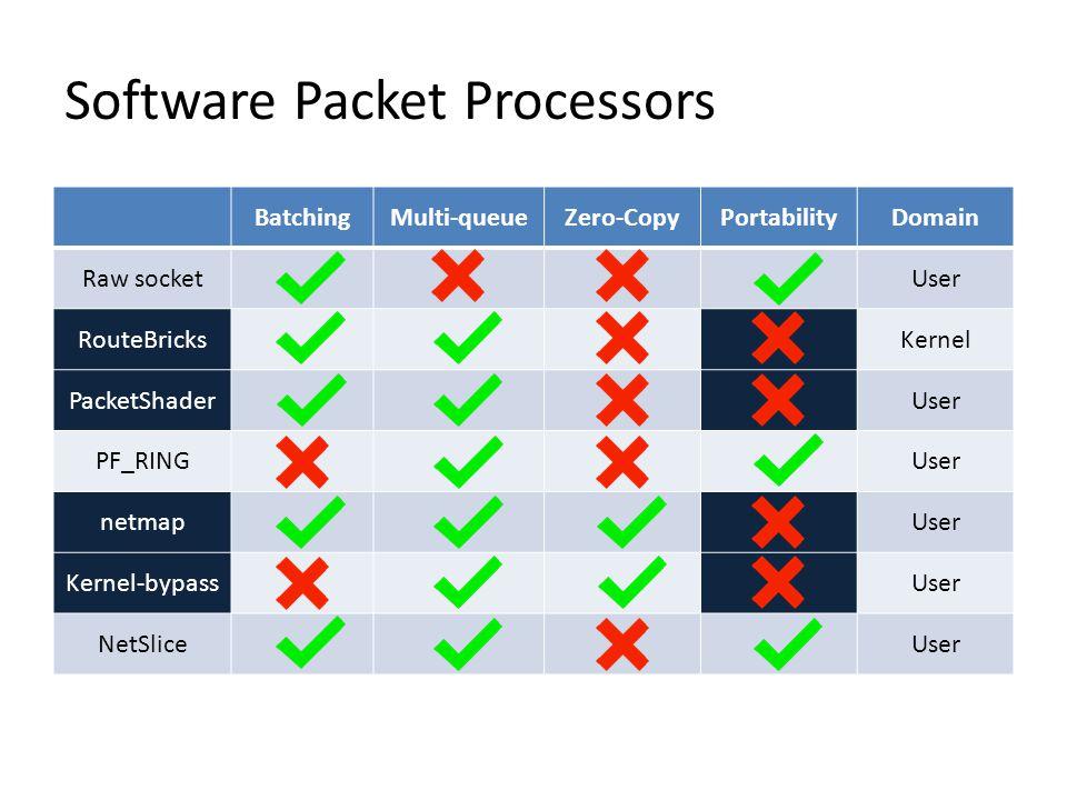 Software Packet Processors BatchingMulti-queueZero-CopyPortabilityDomain Raw socketUser RouteBricksKernel PacketShaderUser PF_RINGUser netmapUser Kernel-bypassUser NetSliceUser