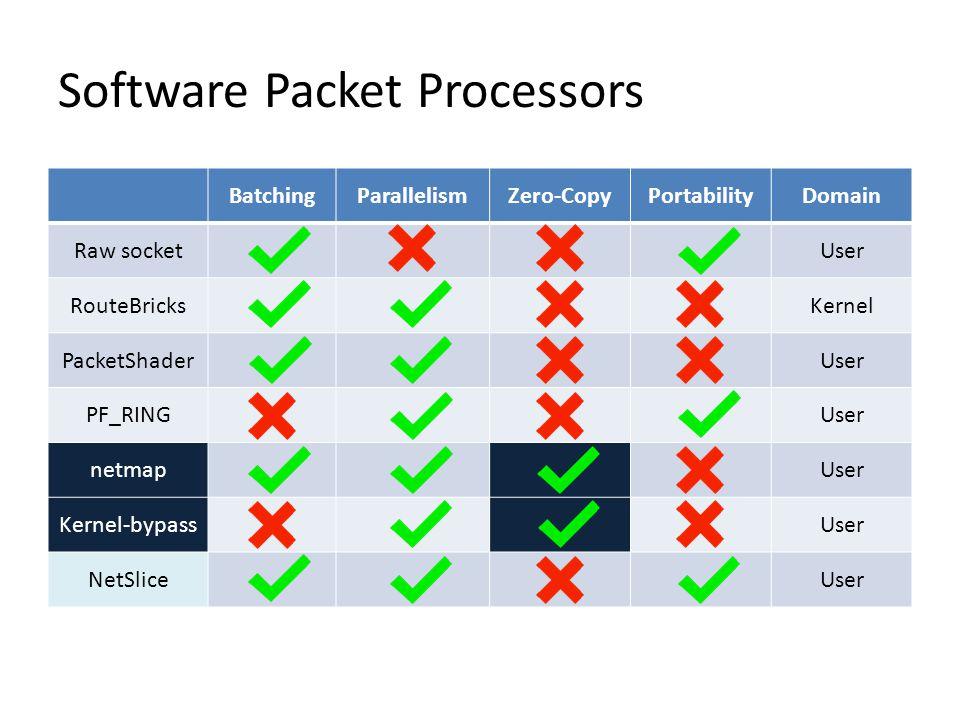 BatchingParallelismZero-CopyPortabilityDomain Raw socketUser RouteBricksKernel PacketShaderUser PF_RINGUser netmapUser Kernel-bypassUser NetSliceUser Software Packet Processors