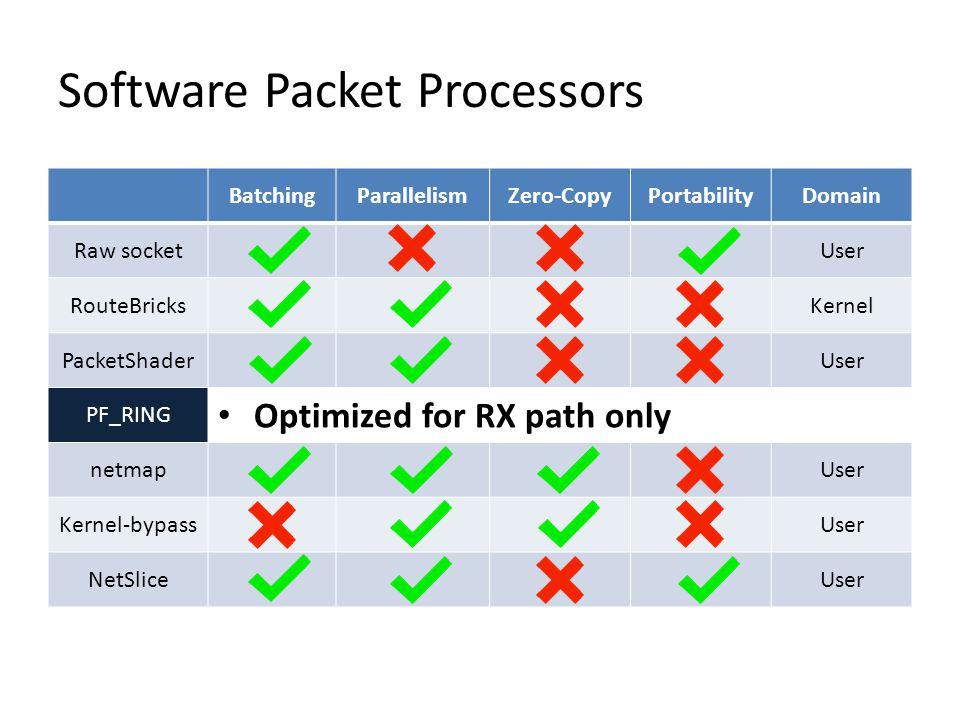 BatchingParallelismZero-CopyPortabilityDomain Raw socketUser RouteBricksKernel PacketShaderUser PF_RINGUser netmapUser Kernel-bypassUser NetSliceUser Software Packet Processors Optimized for RX path only
