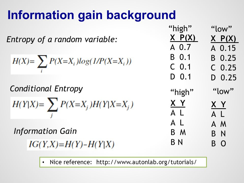 Information gain background Nice reference: http://www.autonlab.org/tutorials/ Entropy of a random variable: X P(X) A 0.7 B 0.1 C 0.1 D 0.1 X P(X) A 0