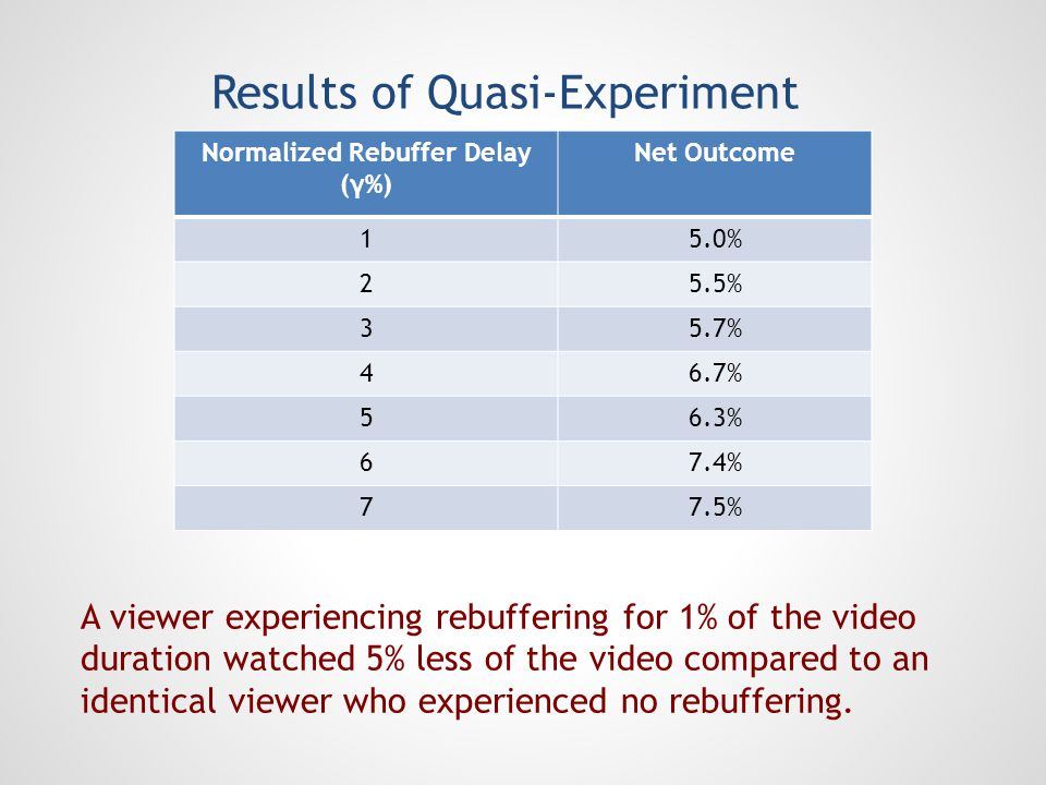 Results of Quasi-Experiment A viewer experiencing rebuffering for 1% of the video duration watched 5% less of the video compared to an identical viewe