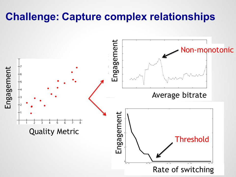 Challenge: Capture complex relationships Engagement Quality Metric Non-monotonic Engagement Average bitrate Engagement Rate of switching Threshold
