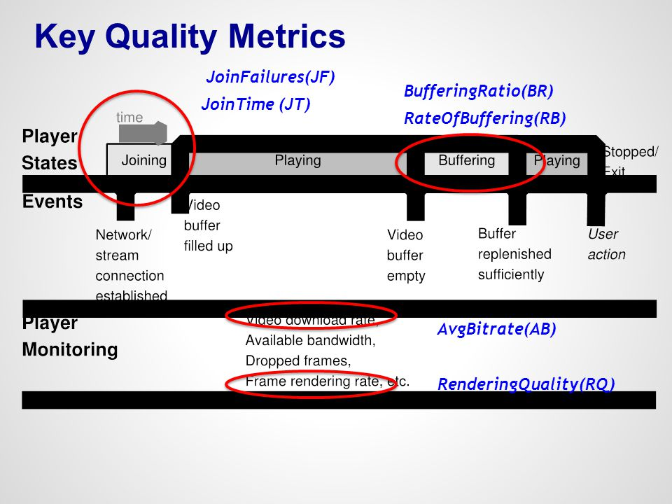 Key Quality Metrics BufferingRatio(BR) RateOfBuffering(RB) AvgBitrate(AB) RenderingQuality(RQ) JoinTime (JT) JoinFailures(JF)