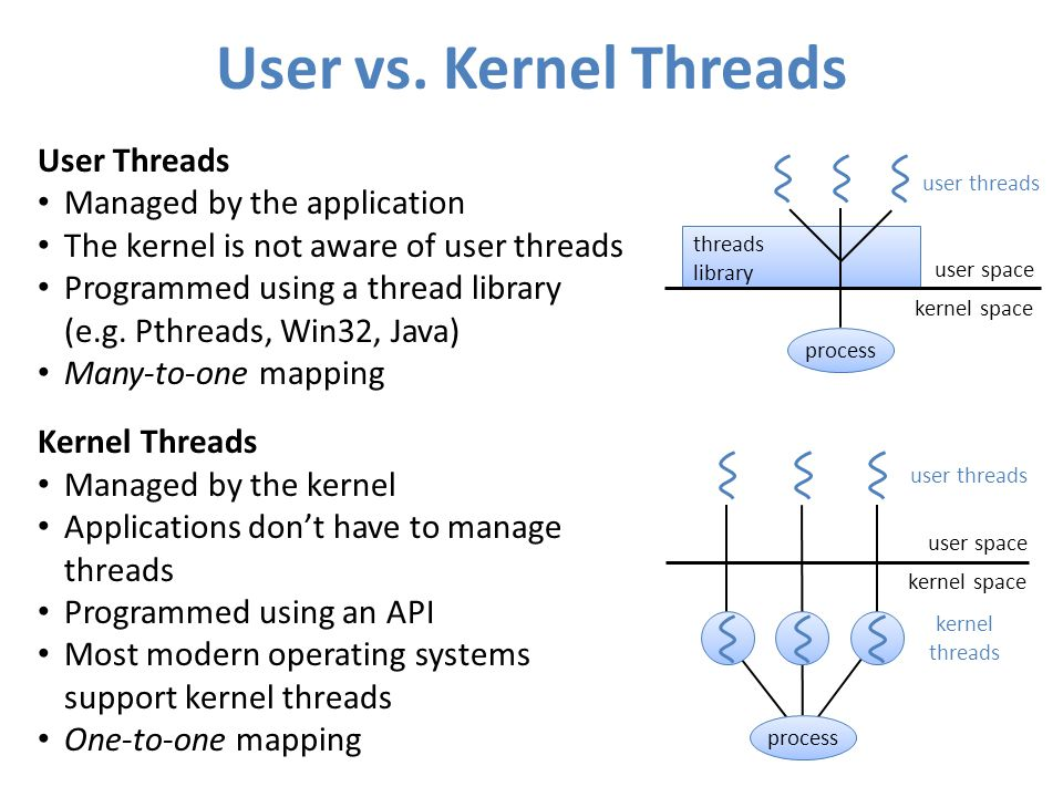 User vs. Kernel Threads User Threads Managed by the application The kernel is not aware of user threads Programmed using a thread library (e.g. Pthrea