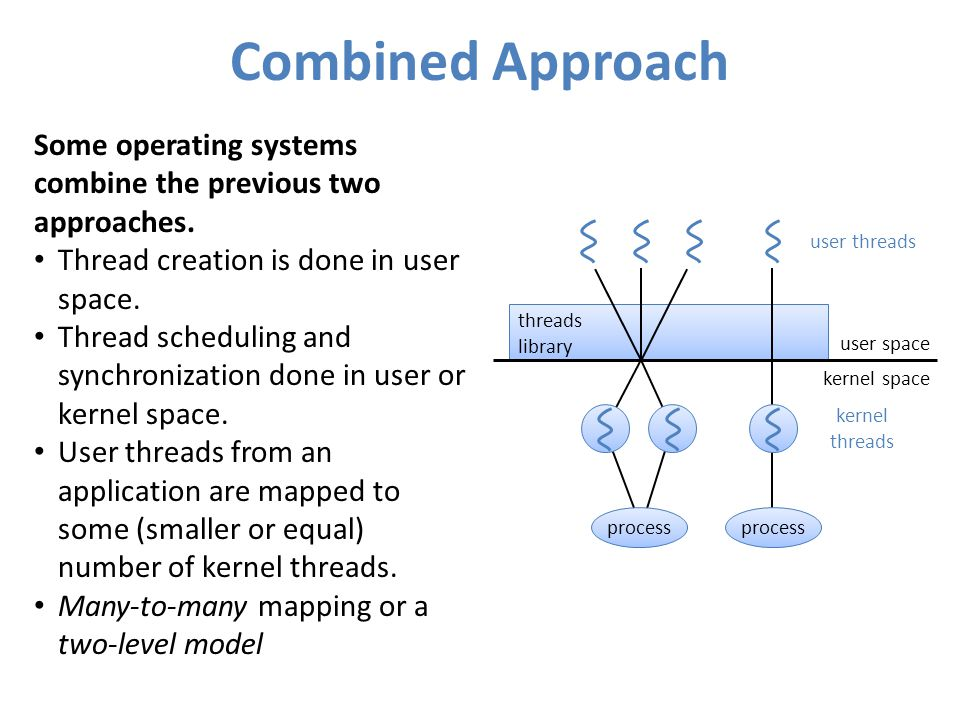 Combined Approach Some operating systems combine the previous two approaches. Thread creation is done in user space. Thread scheduling and synchroniza
