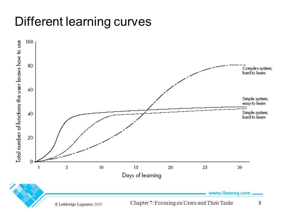 © Lethbridge/Laganière 2005 Chapter 7: Focusing on Users and Their Tasks8 Different learning curves