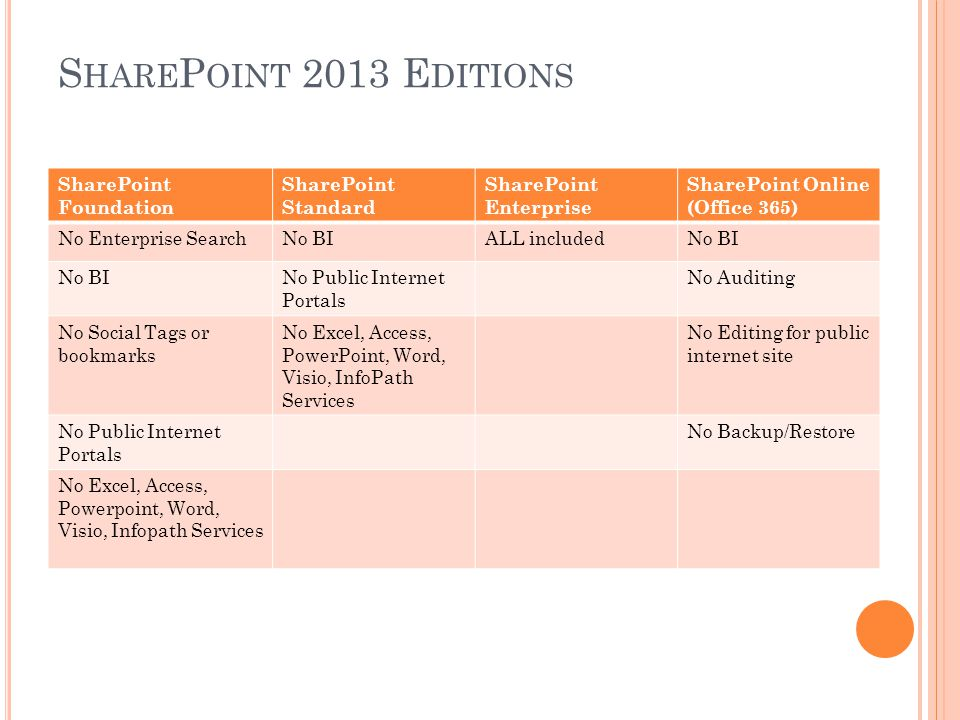 S HARE P OINT 2013 E DITIONS SharePoint Foundation SharePoint Standard SharePoint Enterprise SharePoint Online (Office 365) No Enterprise SearchNo BIALL includedNo BI No Public Internet Portals No Auditing No Social Tags or bookmarks No Excel, Access, PowerPoint, Word, Visio, InfoPath Services No Editing for public internet site No Public Internet Portals No Backup/Restore No Excel, Access, Powerpoint, Word, Visio, Infopath Services