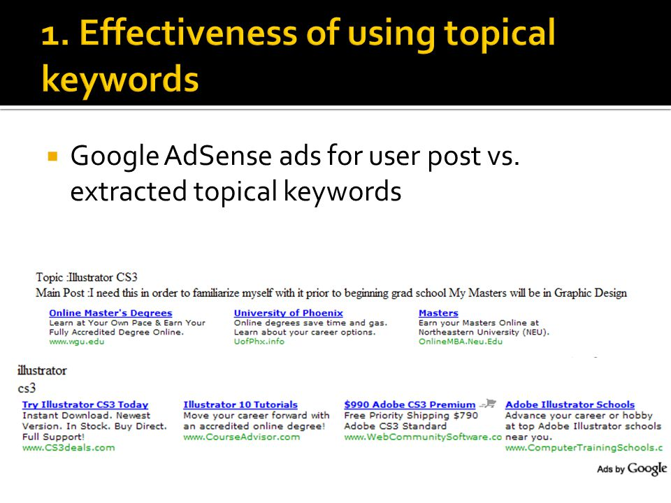  Google AdSense ads for user post vs. extracted topical keywords