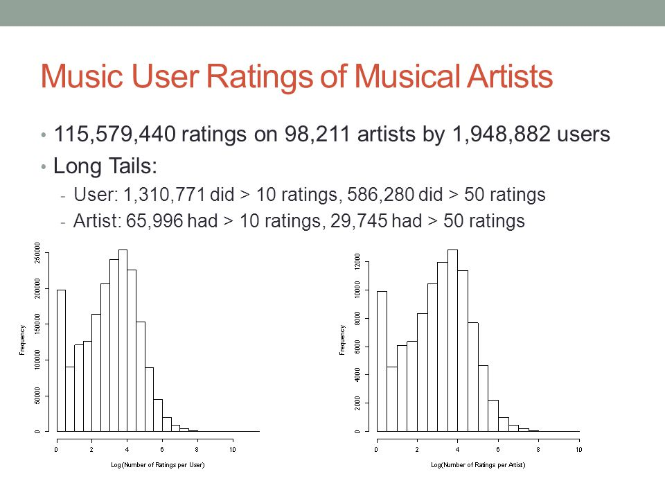 Music User Ratings of Musical Artists 115,579,440 ratings on 98,211 artists by 1,948,882 users Long Tails: - User: 1,310,771 did > 10 ratings, 586,280 did > 50 ratings - Artist: 65,996 had > 10 ratings, 29,745 had > 50 ratings