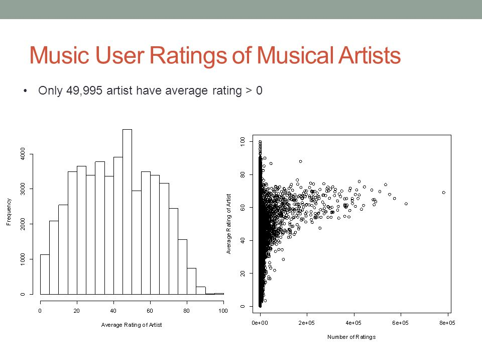 Music User Ratings of Musical Artists Only 49,995 artist have average rating > 0