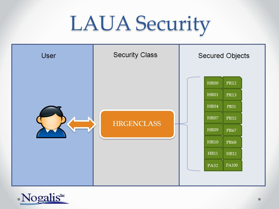 HRGENCLASS PA52 PA100 HR07 HR04 HR01 HR00 HR09 HR10 HR11 PR12 PR13 PR51 PR52 PR67 PR68 HR12 User Security Class Secured Objects LAUA Security