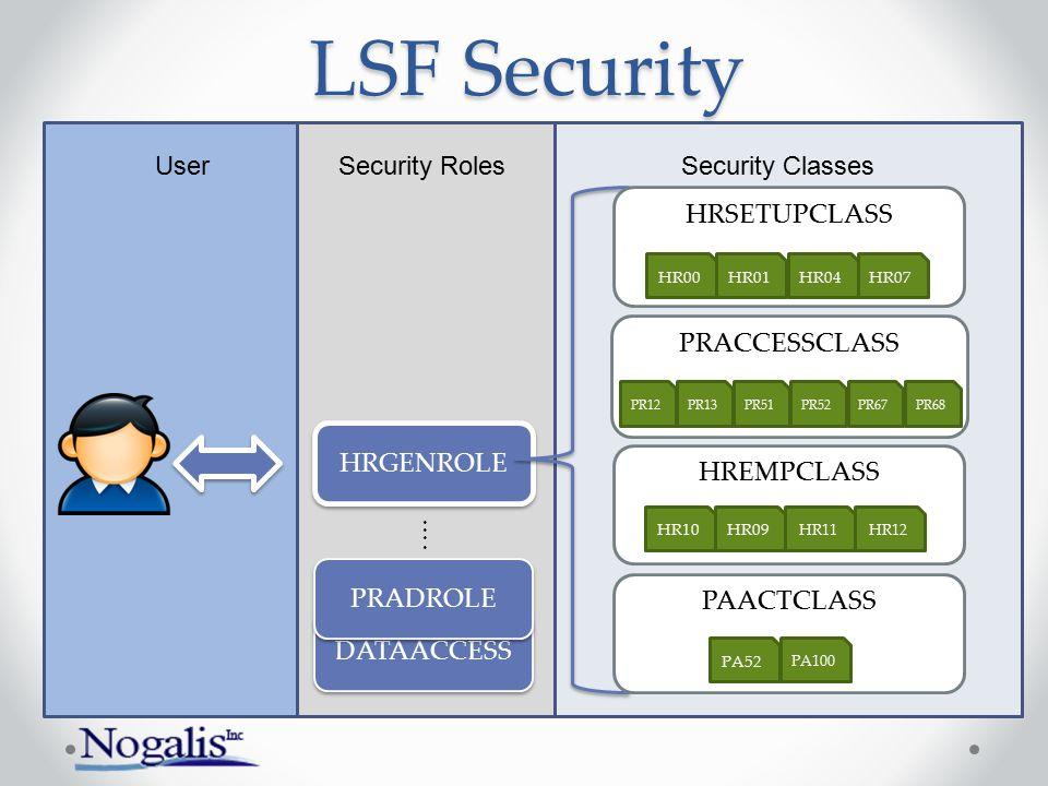 UserSecurity Roles DATAACCESS Security Classes PRADROLE HRGENROLE HRSETUPCLASS PAACTCLASS HR07HR04HR01HR00 PRACCESSCLASS PR12PR13PR51PR52PR67 PA52 PR6
