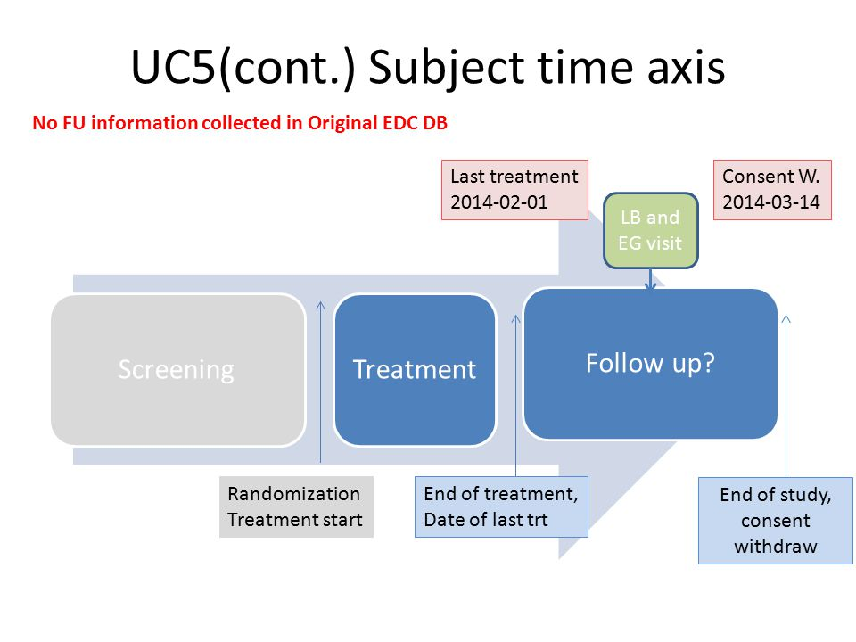 UC5(cont.) Subject time axis ScreeningTreatmentFollow up? Randomization Treatment start End of treatment, Date of last trt End of study, consent withd