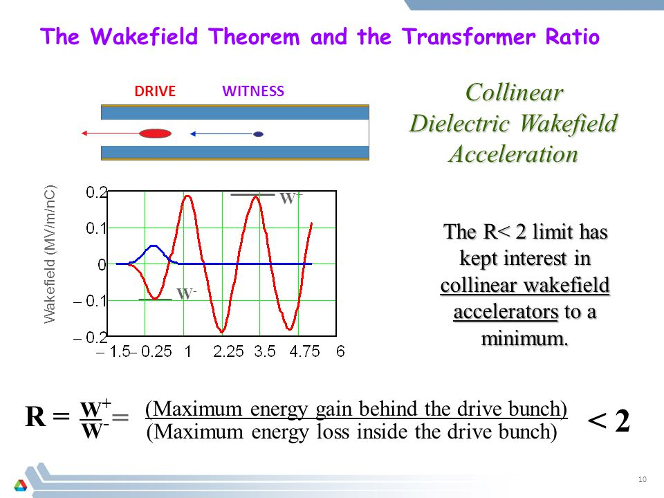 The Wakefield Theorem and the Transformer Ratio 10 (Maximum energy gain behind the drive bunch) (Maximum energy loss inside the drive bunch) < 2 R = W+W+ W-W- = W-W- W+W+ The R< 2 limit has kept interest in collinear wakefield accelerators to a minimum.