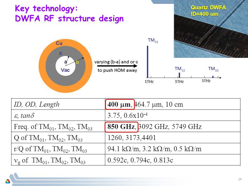 ID, OD, Length 400  m, 464.7  m, 10 cm , tan  3.75, 0.6x10 -4 Freq.