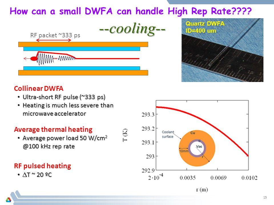 RF pulsed heating  T ~ 20 ºC  T ~ 20 ºC Average thermal heating Average power load 50 W/cm 2 @100 kHz rep rate Average power load 50 W/cm 2 @100 kHz rep rate How can a small DWFA can handle High Rep Rate .