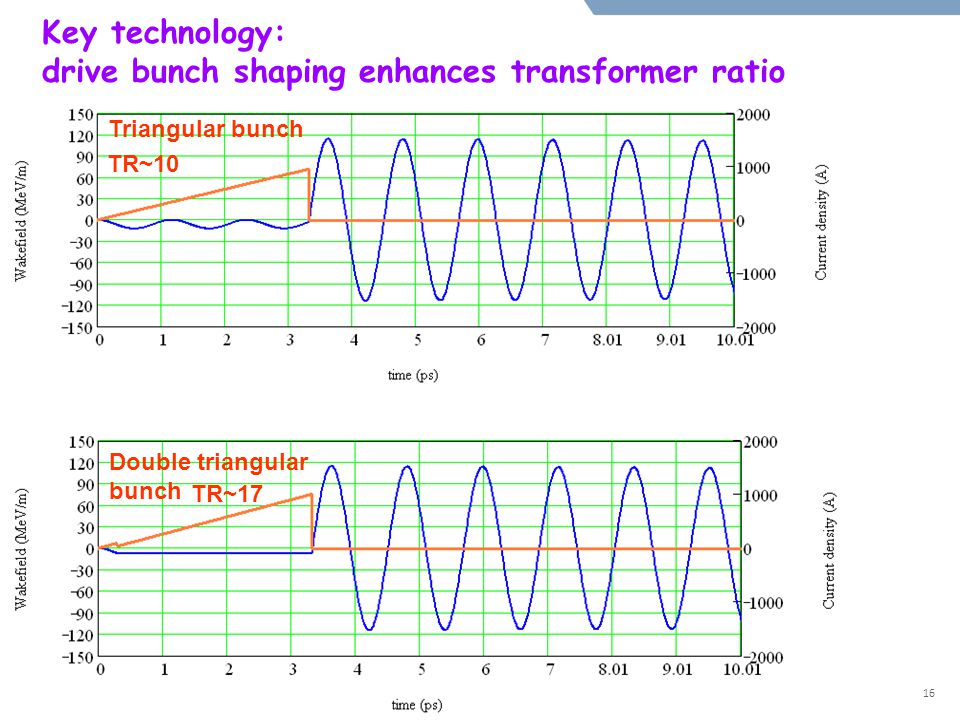 Triangular bunch Double triangular bunch TR~10 TR~17 Key technology: drive bunch shaping enhances transformer ratio 16