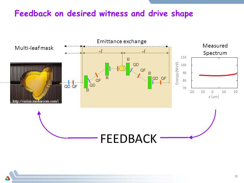 Feedback on desired witness and drive shape 26 http://varian.mediaroom.com/i ndex.php?s=31899&mode=gal lery&cat=2473 QDQF QD QF B QD QF B B B -I QDQF Emittance exchange 20 10 0 10 20 z (um) 110 100 90 80 70 Energy (MeV) Multi-leaf mask Measured Spectrum FEEDBACK