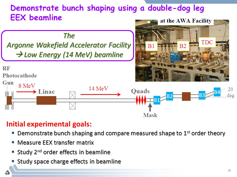 Demonstrate bunch shaping using a double-dog leg EEX beamline 28 RF Photocathode Gun Linac Quads Mask 20 deg 14 MeV B1 B2 TDC 8 MeV B1 B2 B3 B4 at the AWA Facility  Demonstrate bunch shaping and compare measured shape to 1 st order theory  Measure EEX transfer matrix  Study 2 nd order effects in beamline  Study space charge effects in beamline Initial experimental goals: The Argonne Wakefield Accelerator Facility  Low Energy (14 MeV) beamline